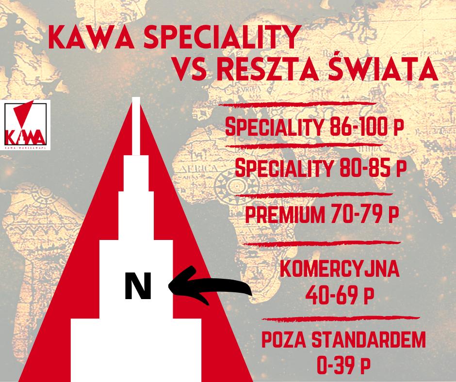 Kawa Speciality vs N