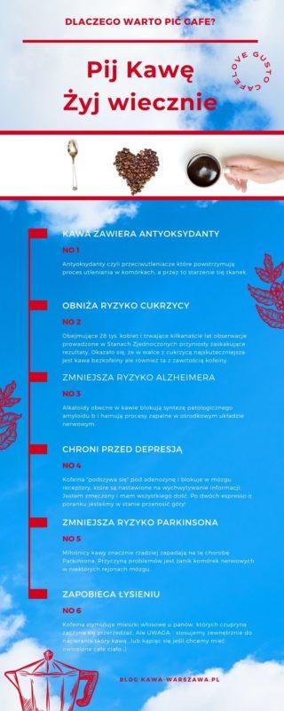 Infografika Pij Kawę