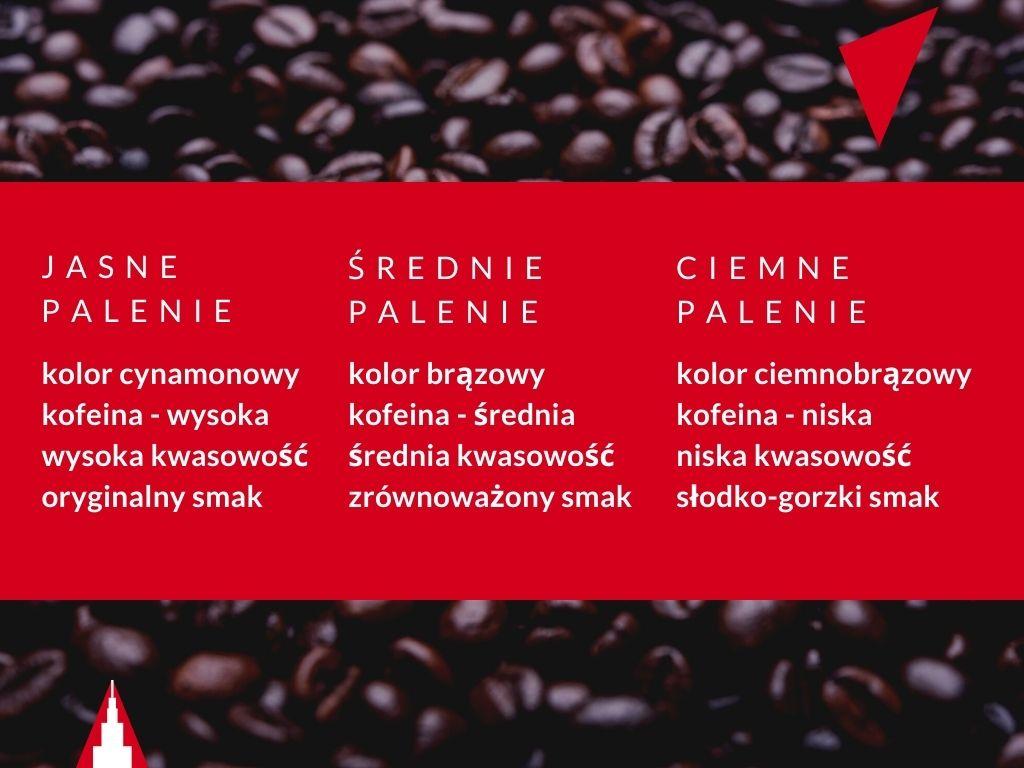 Stopień wypalenia kawy, a smak